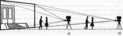 Схема съемки актерской мизансцены объективами различных фокусных расстояний,  но в одинаковом масштабе